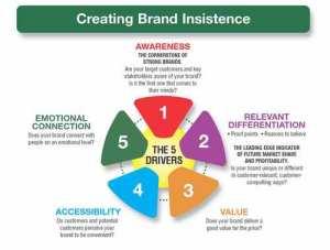 Brand Insistence