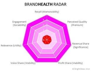 brand health