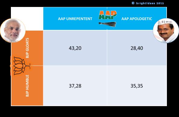 BJP-AAPkaPayOff