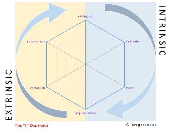 I Diamond
